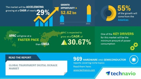 Digital signage news : transparent digital signage stats for 2017