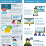 Infographic OnSign - Digital Signage Healthcare