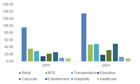 Digital Signage Market Growth 2024